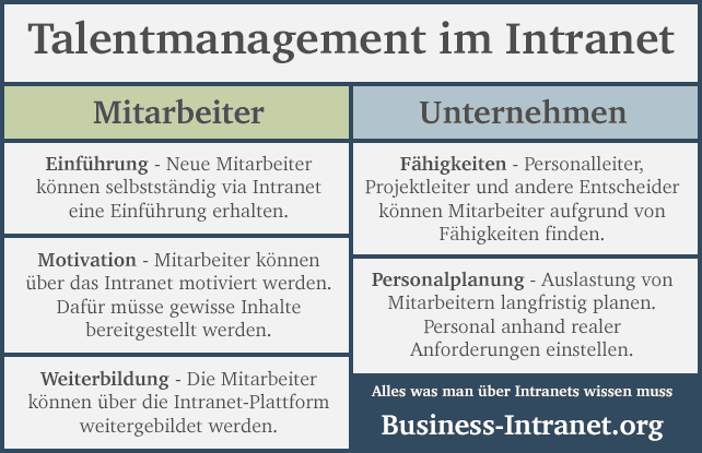 Faktoren von Talentmanagement im Intranet für Mitarbeiter und Unternehmen
